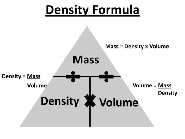 mass with density and volume?