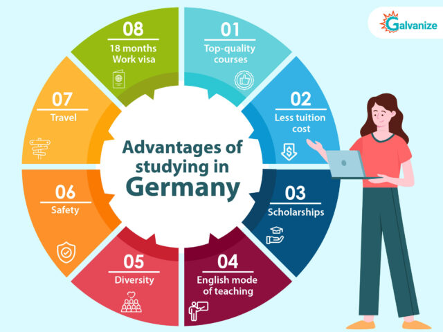 desire to study in Germany